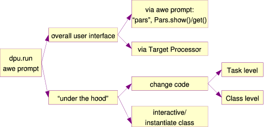 There are many ways to configure process parameters