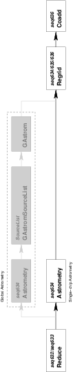 Flow diagram of processing steps in the image pipeline.